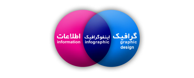 اینفوگرافیک چیست؟ What is infographic ?