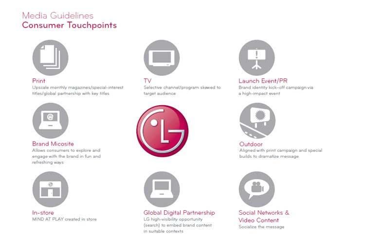 نقش طراحی هویت بصری در برند سازی چیست؟ LG corporate identity design guideline استراتژی رسانه ای