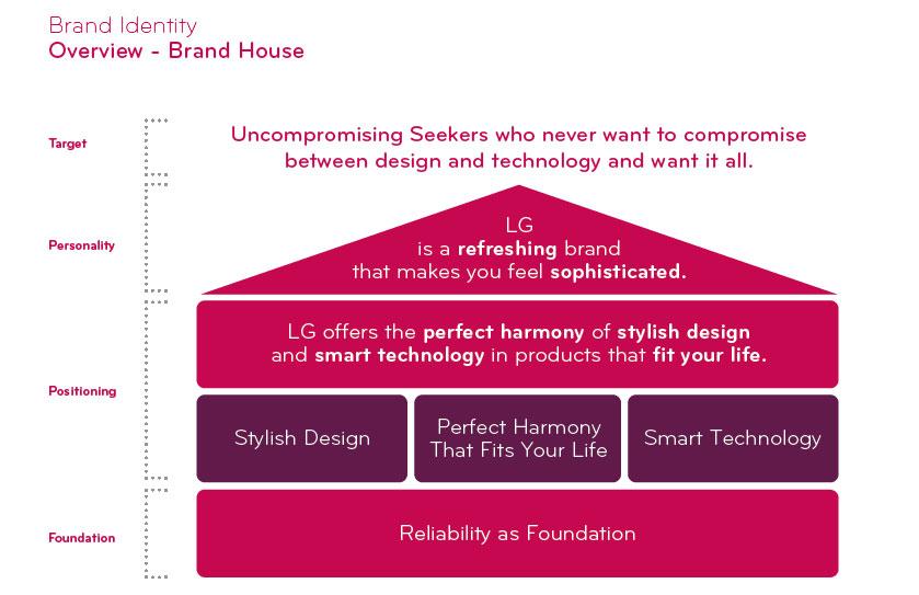 نقش طراحی هویت بصری در برند سازی چیست؟ LG corporate identity design guideline